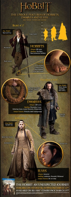 Hobbit-Dwarf-Elves-Size_infoJun0813thehobbitFB-crop