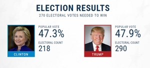 2016-us-presidential-election-results-as-of-nov0816pbs-newshour